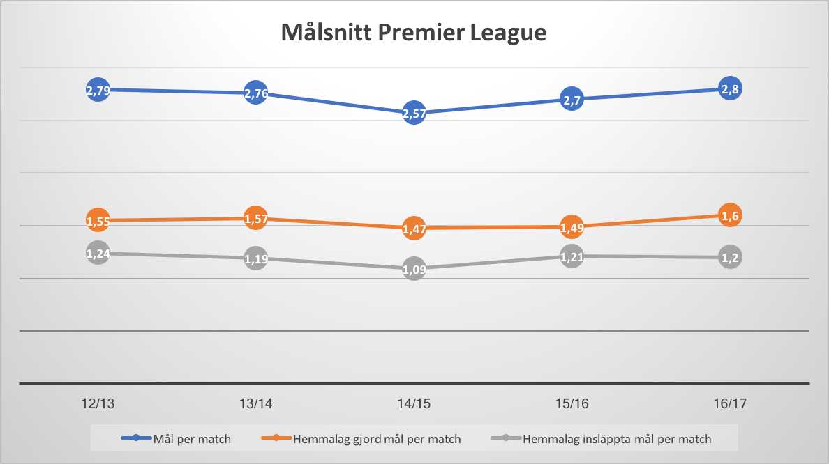 Målsnitt Premier League