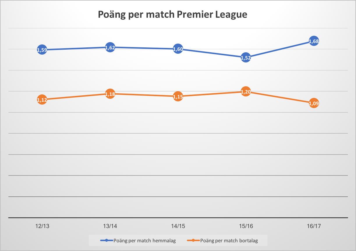 Premier League poängsnitt