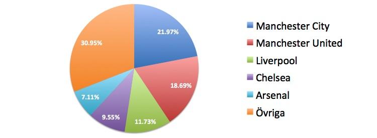 stats-pl-betting